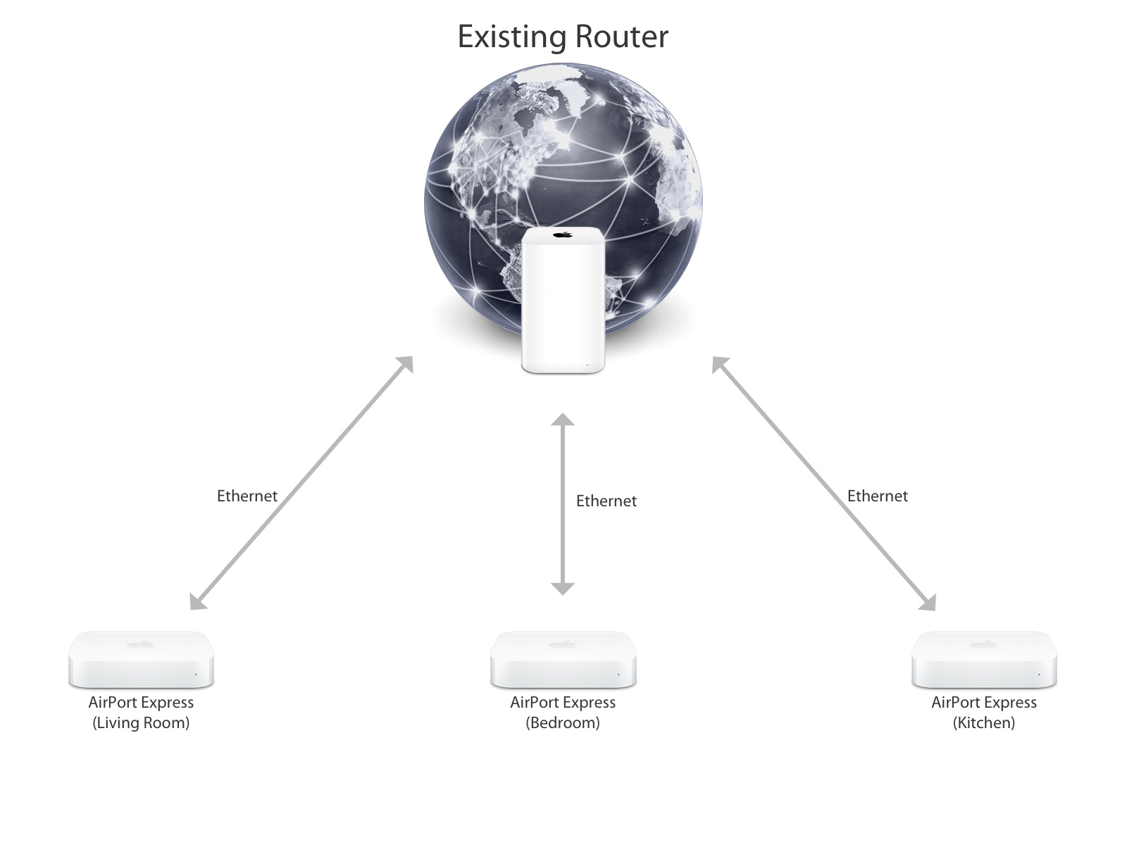 A typical network layout for using multiple AirPort Express base stations over Ethernet