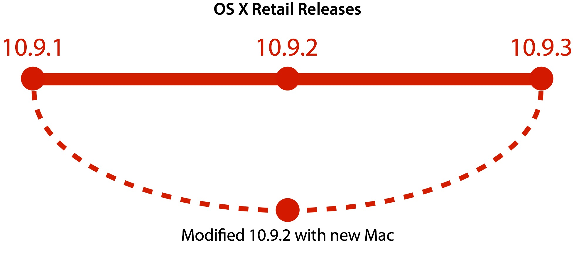 Once OS X is forked, its pretty much unique to that model of Mac until the next incremental update